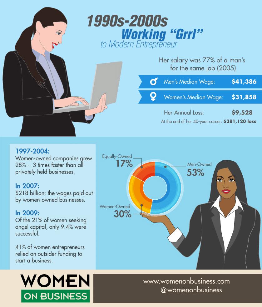 Equal Pay Statistics More Equal Pay Statistics