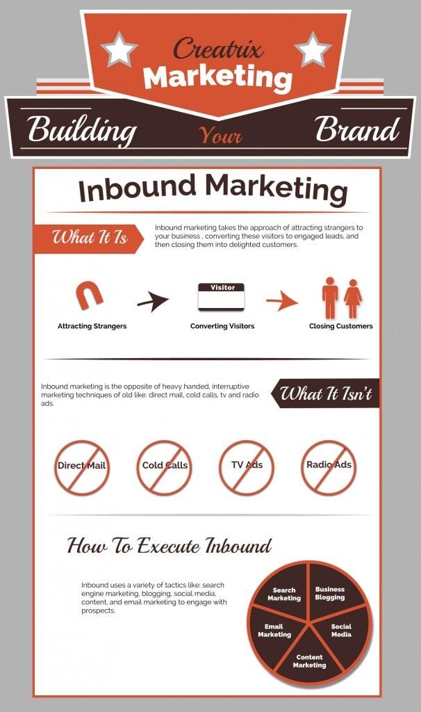 Inbound Marketing Infographic - Creatrix Marketing