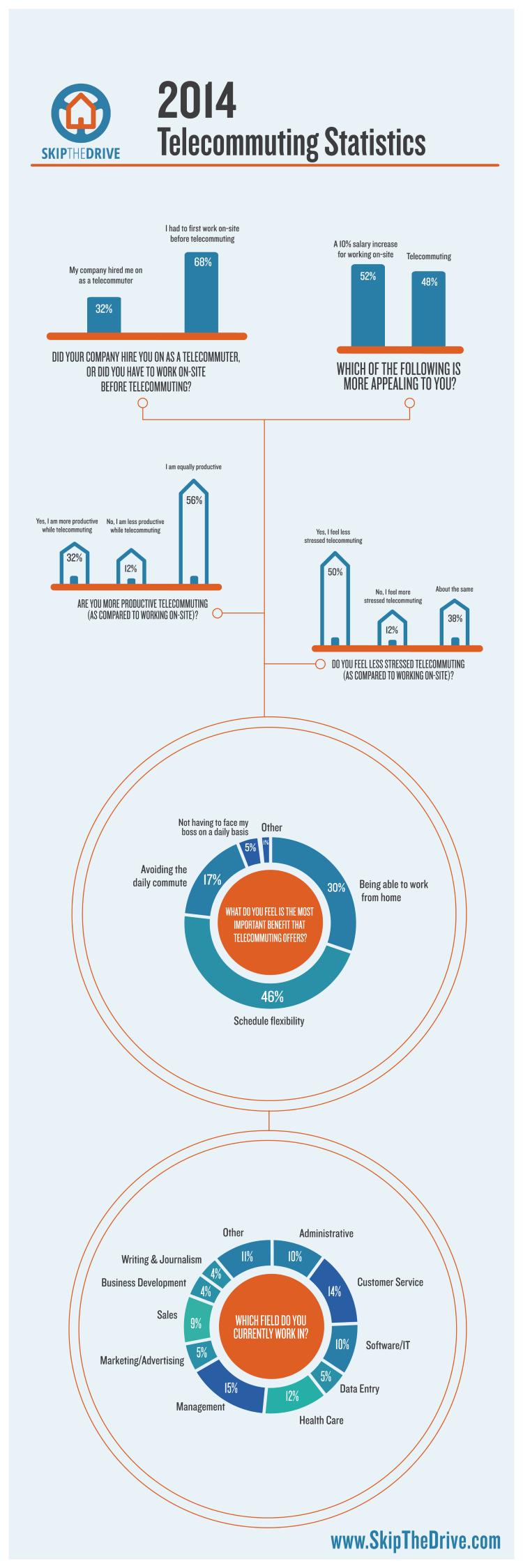 2014 telecommuting statistics infographic