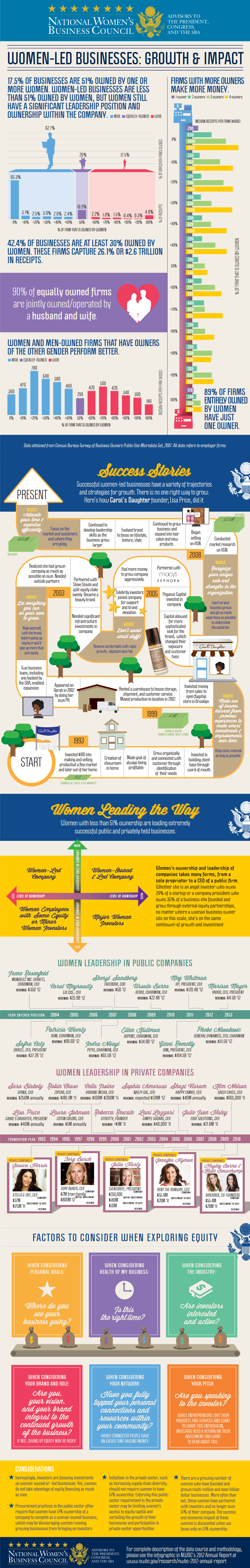 Infographic Women Led Businesses