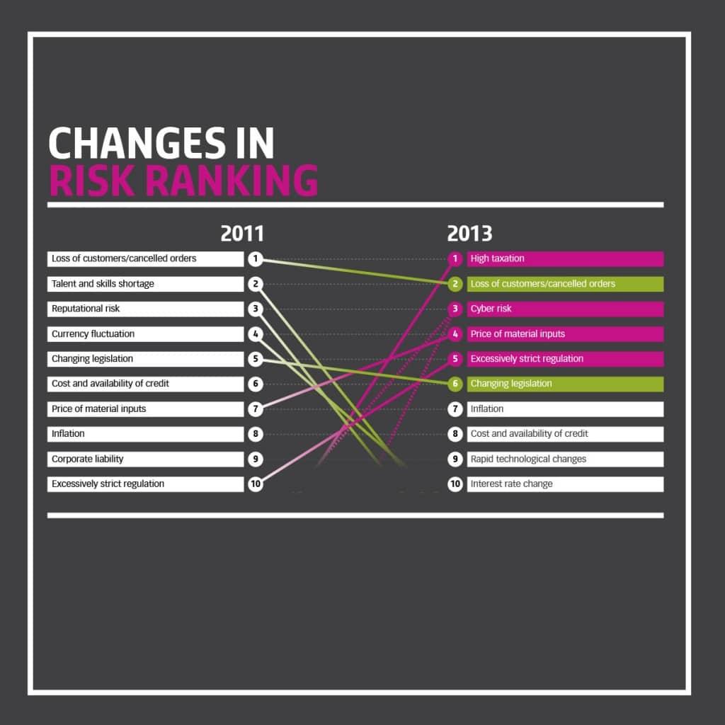 Change in Risk Ranking
