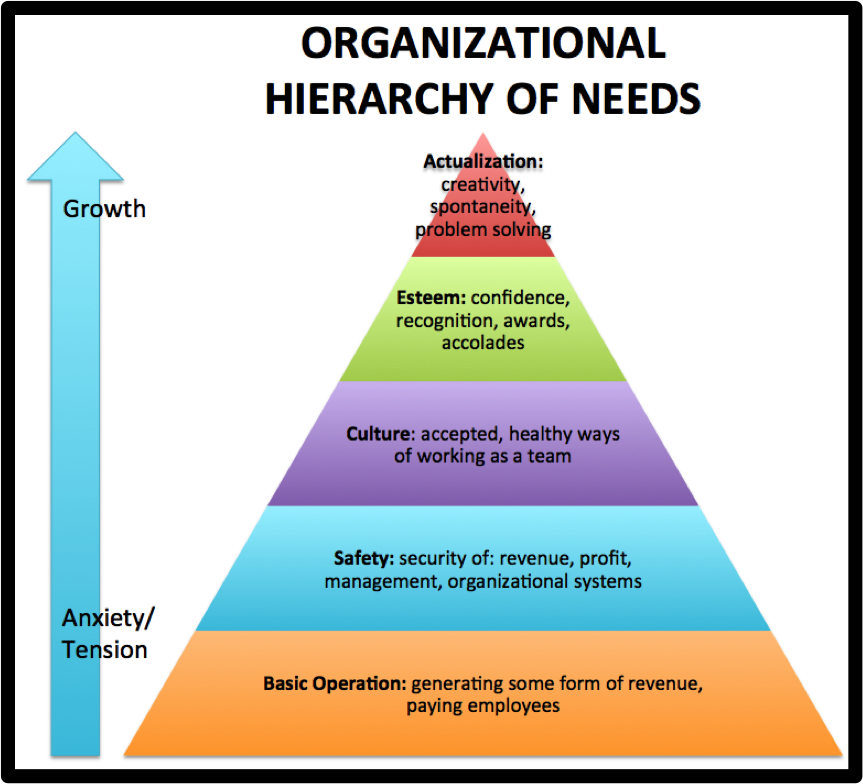 Hierarchy of Needs is related to theories of motivation
