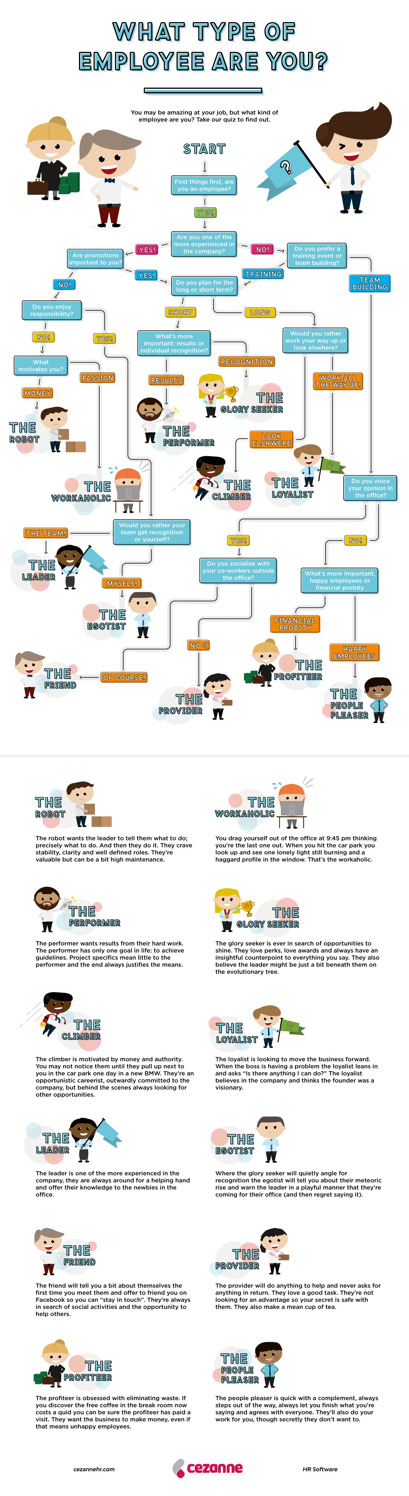 what type of employee are you infographic